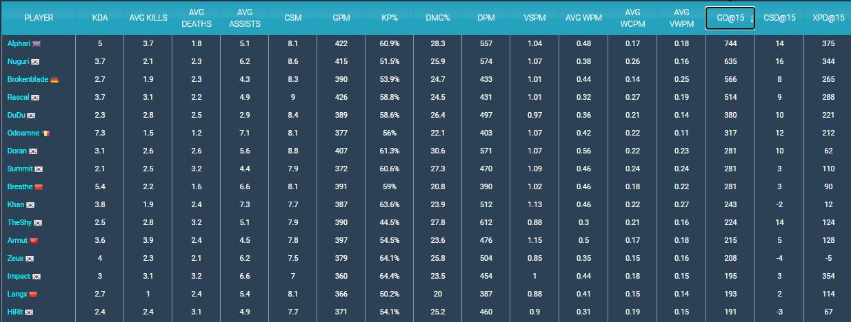 Alphari ranks first among top laners in the world for gold difference at 15 minutes (major regions, Games of Legends).